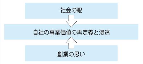 ソーシャルバリュー図